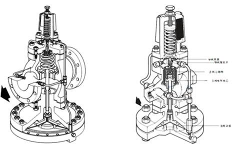怎样应用减压阀排除方法