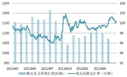 美元汇率与中国房价的关系 一年中哪几个月美元汇率偏高