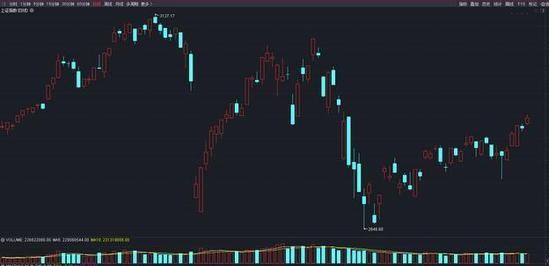 黄金股市行情今日大盘上证指数走势图 上证指数PE值范围多少正常